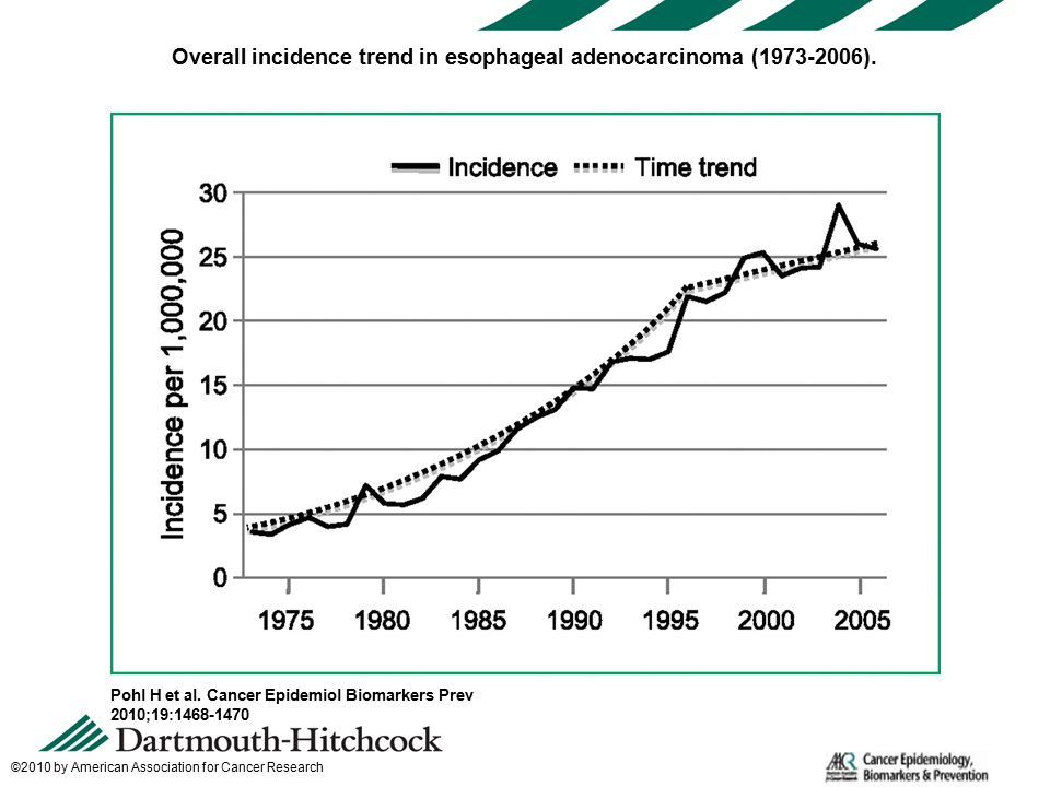 Overall incidence trend in esophageal adenocarcinoma ( ).