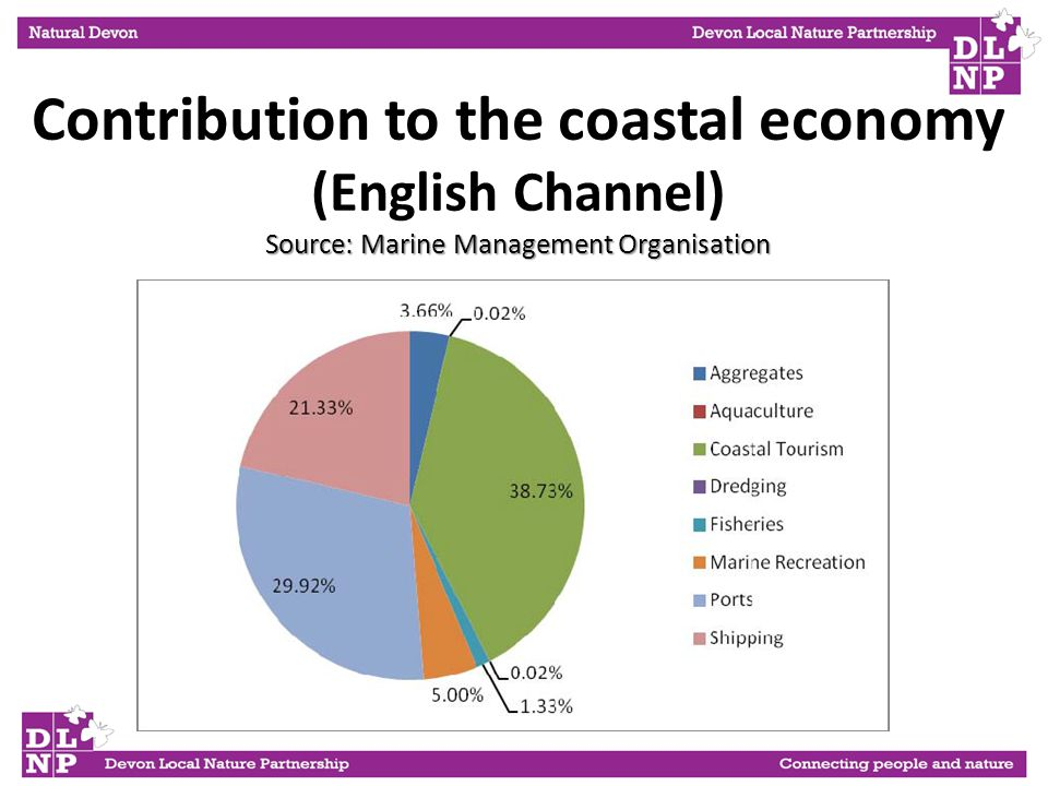 Source: Marine Management Organisation Contribution to the coastal economy (English Channel) Source: Marine Management Organisation