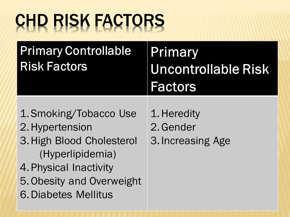 Primary Controllable Risk Factors Primary Uncontrollable Risk Factors 1.Smoking/Tobacco Use 2.Hypertension 3.High Blood Cholesterol (Hyperlipidemia) 4.Physical Inactivity 5.Obesity and Overweight 6.Diabetes Mellitus 1.Heredity 2.Gender 3.Increasing Age