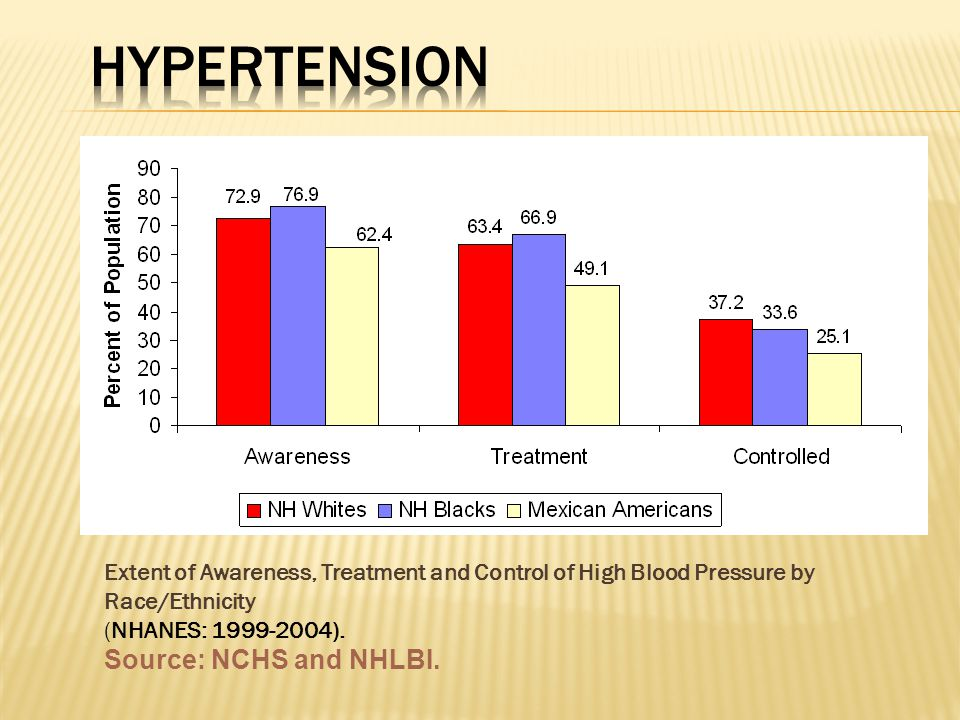 Extent of Awareness, Treatment and Control of High Blood Pressure by Race/Ethnicity (NHANES: ).
