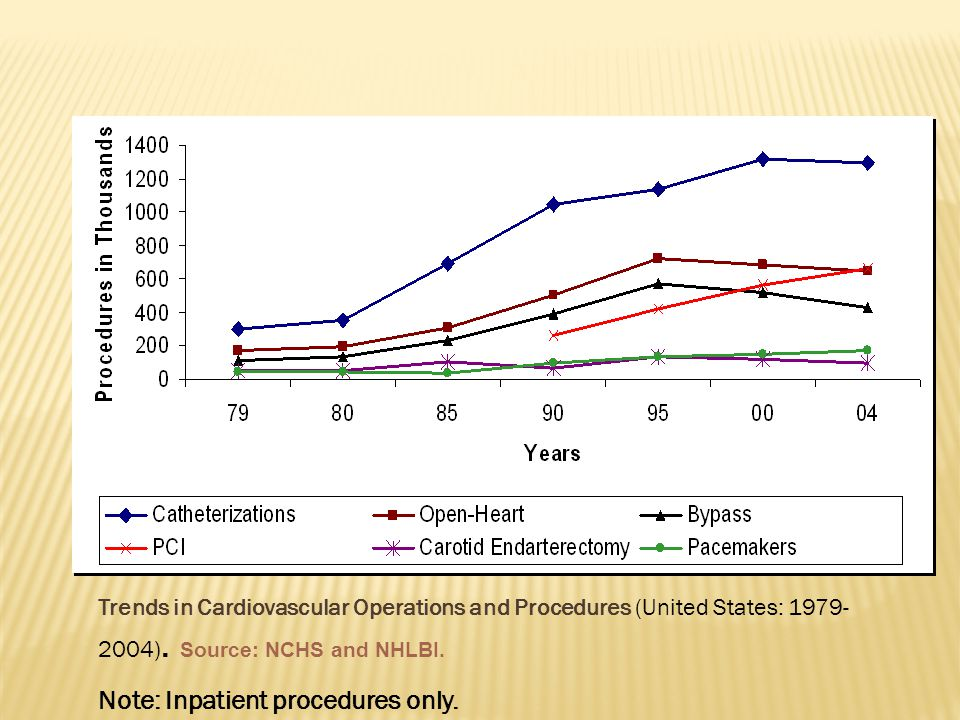 Trends in Cardiovascular Operations and Procedures (United States: ).