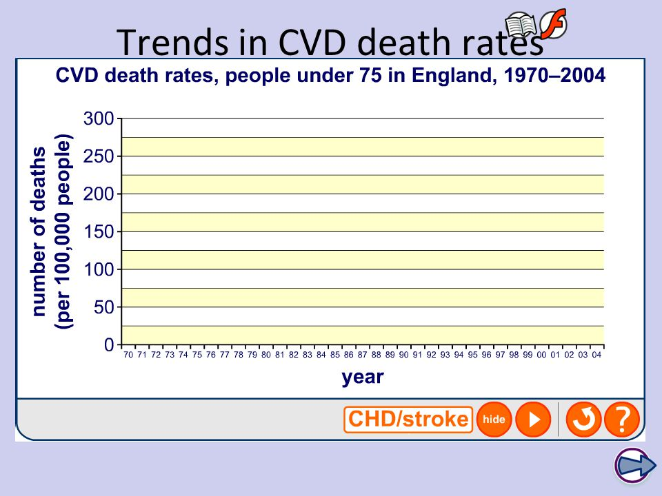 Trends in CVD death rates