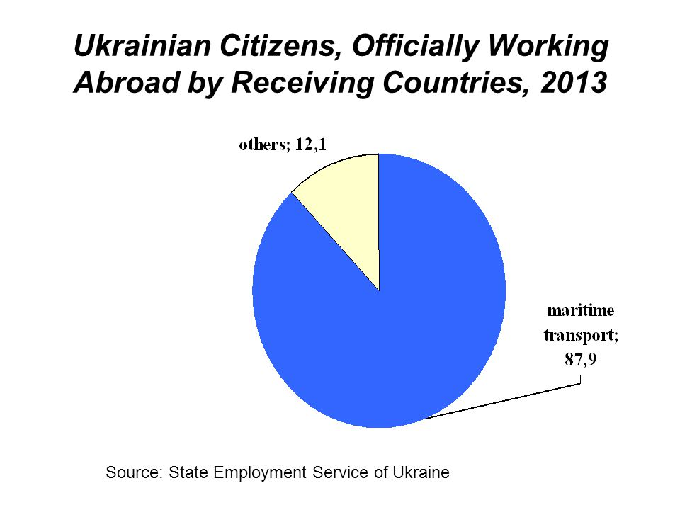 Ukrainian Citizens, Officially Working Abroad by Receiving Countries, 2013 Source: State Employment Service of Ukraine