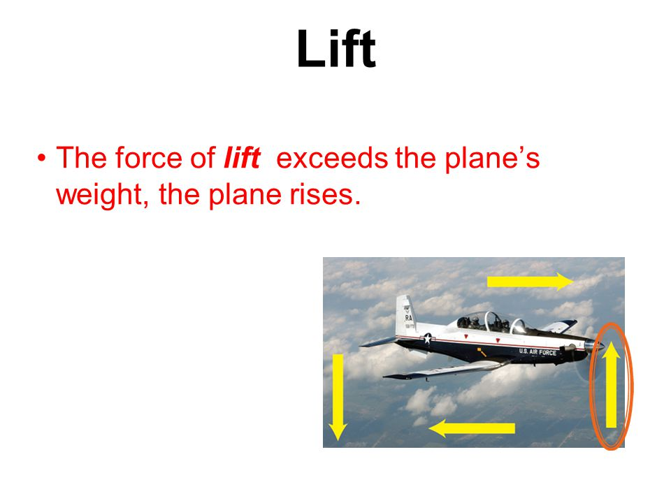 The force of lift exceeds the plane's weight, the plane rises. Lift