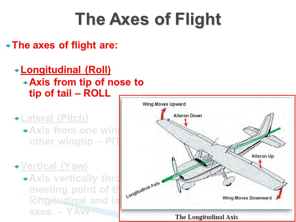  The axes of flight are:  Longitudinal (Roll)  Axis from tip of nose to tip of tail – ROLL  Lateral (Pitch)  Axis from one wingtip to other wingtip – PITCH  Vertical (Yaw)  Axis vertically through meeting point of the longitudinal and lateral axes.