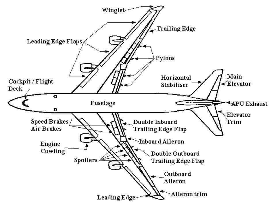 описание авиационной картинки на английском ним список гостей