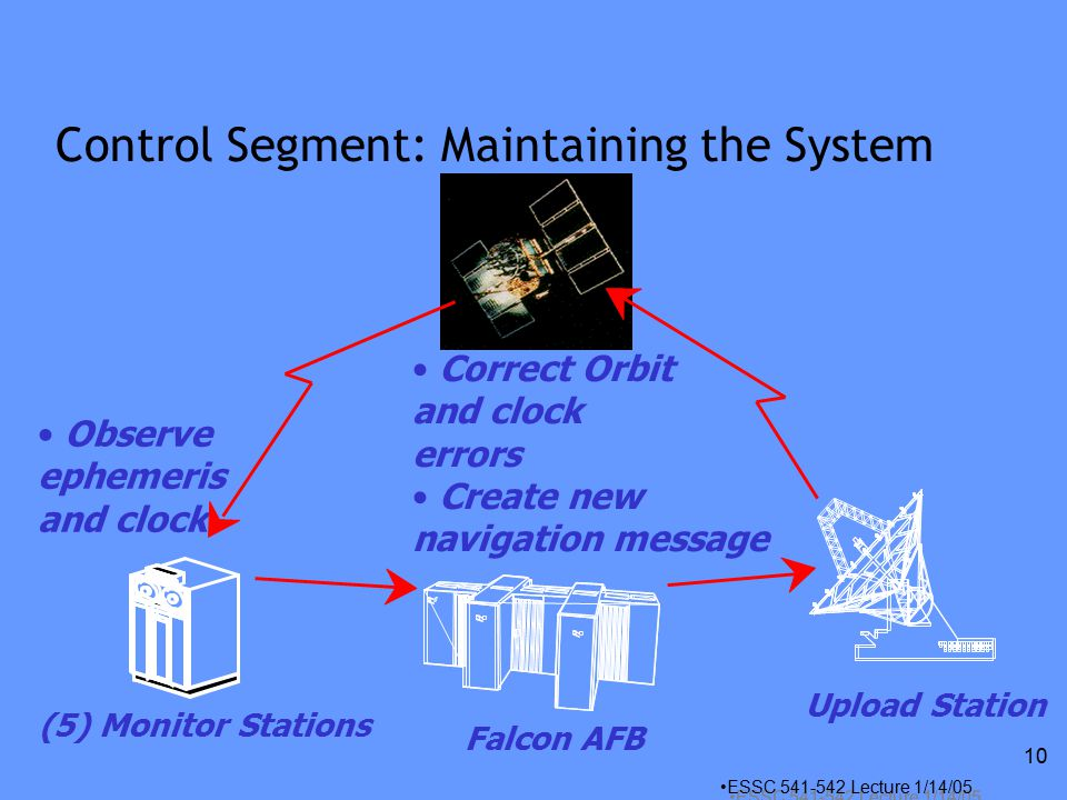 ESSC Lecture 1/14/05 10 Control Segment: Maintaining the System (5) Monitor Stations Correct Orbit and clock errors Create new navigation message Observe ephemeris and clock Falcon AFB Upload Station