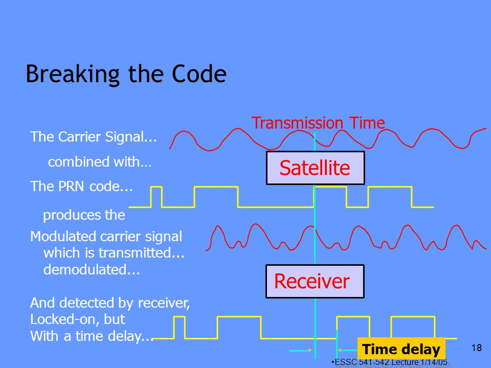 ESSC Lecture 1/14/05 18 Breaking the Code Transmission Time Receiver The Carrier Signal...