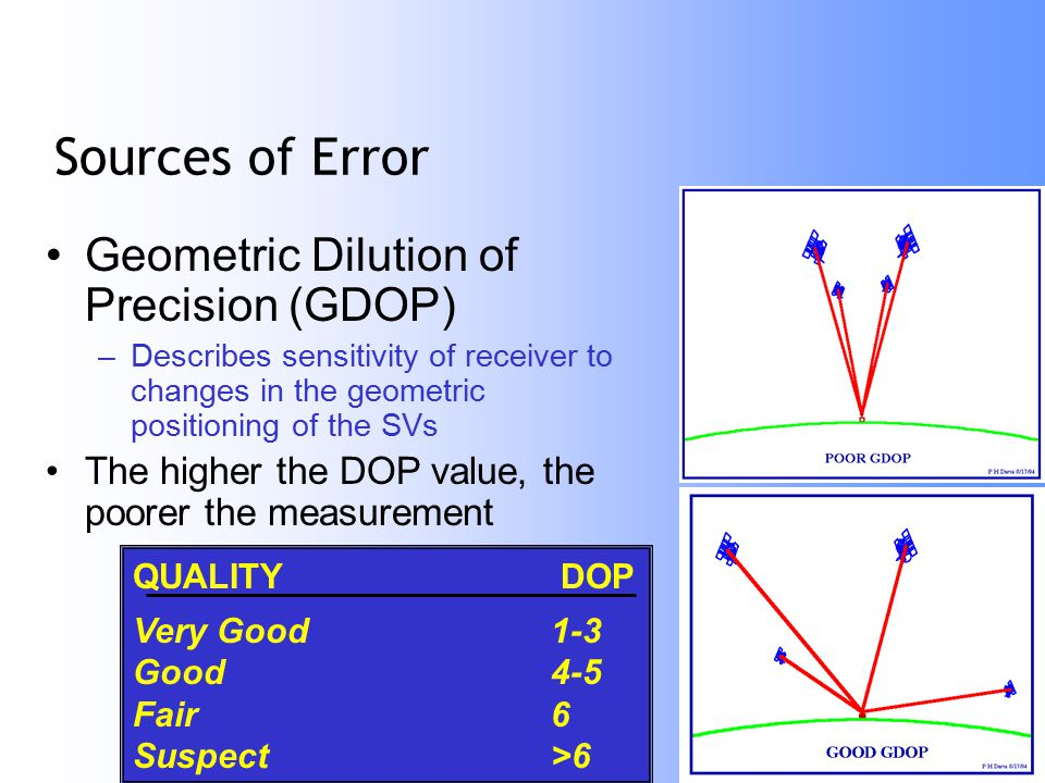 ESSC Lecture 1/14/05 21 Sources of Error Geometric Dilution of Precision (GDOP) –Describes sensitivity of receiver to changes in the geometric positioning of the SVs The higher the DOP value, the poorer the measurement QUALITY DOP Very Good1-3 Good4-5 Fair6 Suspect>6