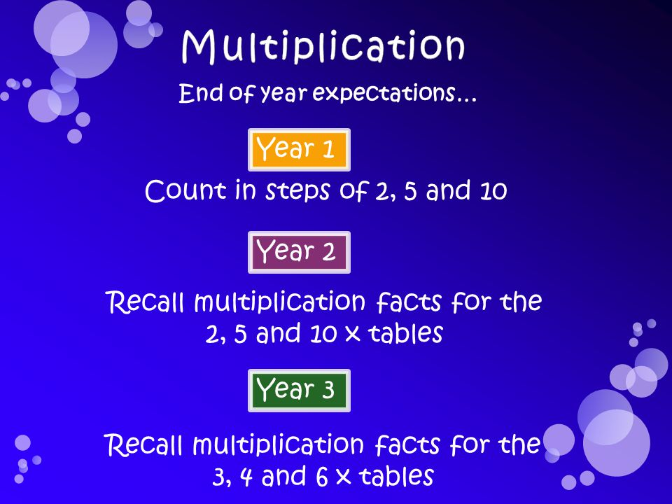 Year 1 Count in steps of 2, 5 and 10 Year 2 Recall multiplication facts for the 2, 5 and 10 x tables End of year expectations… Year 3 Recall multiplication facts for the 3, 4 and 6 x tables