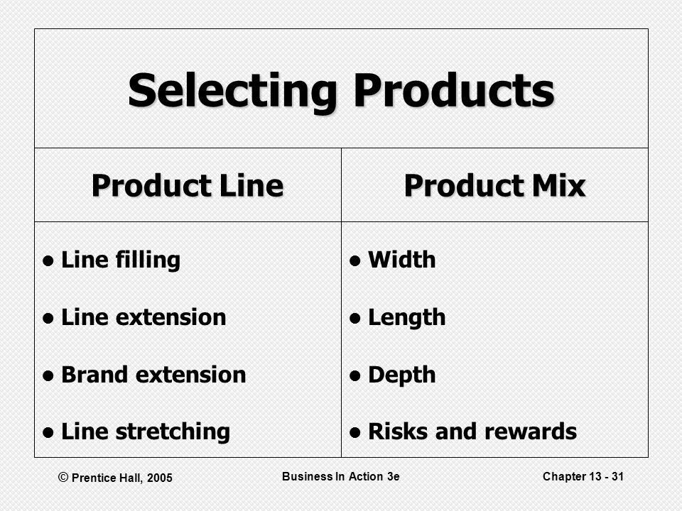 © Prentice Hall, 2005 Business In Action 3eChapter Selecting Products Product Line Line filling Line extension Brand extension Line stretching Product Mix Width Length Depth Risks and rewards