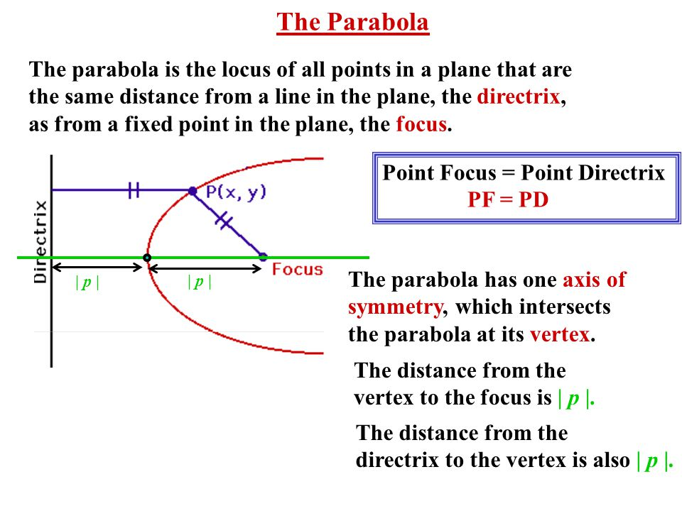 The parabola is the locus of all points in a plane that are the same distance from a line in the plane, the directrix, as from a fixed point in the plane, the focus.