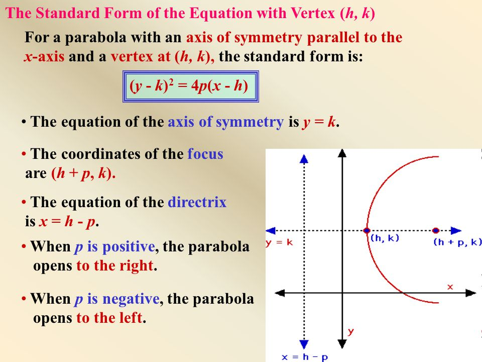 For a parabola with an axis of symmetry parallel to the x-axis and a vertex at (h, k), the standard form is: The equation of the axis of symmetry is y = k.