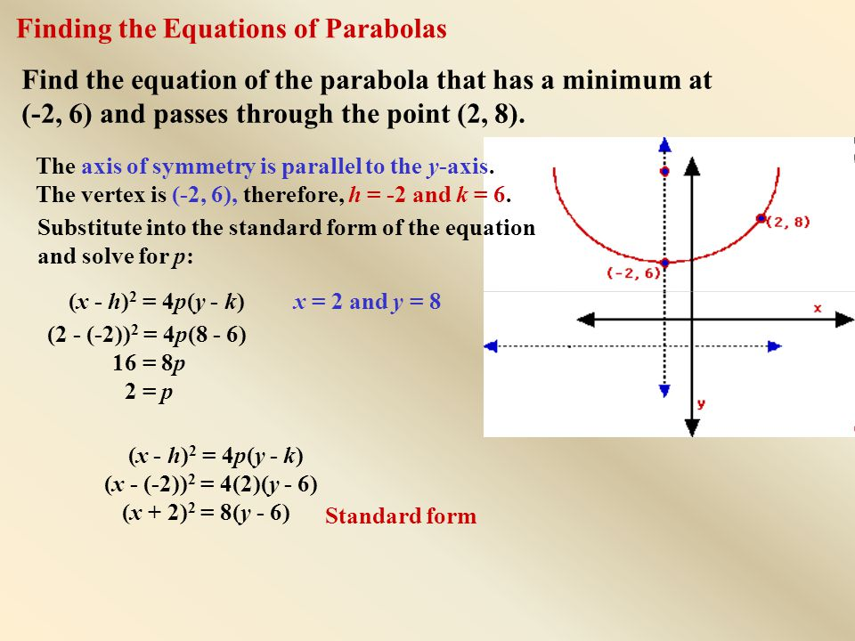 Find the equation of the parabola that has a minimum at (-2, 6) and passes through the point (2, 8).