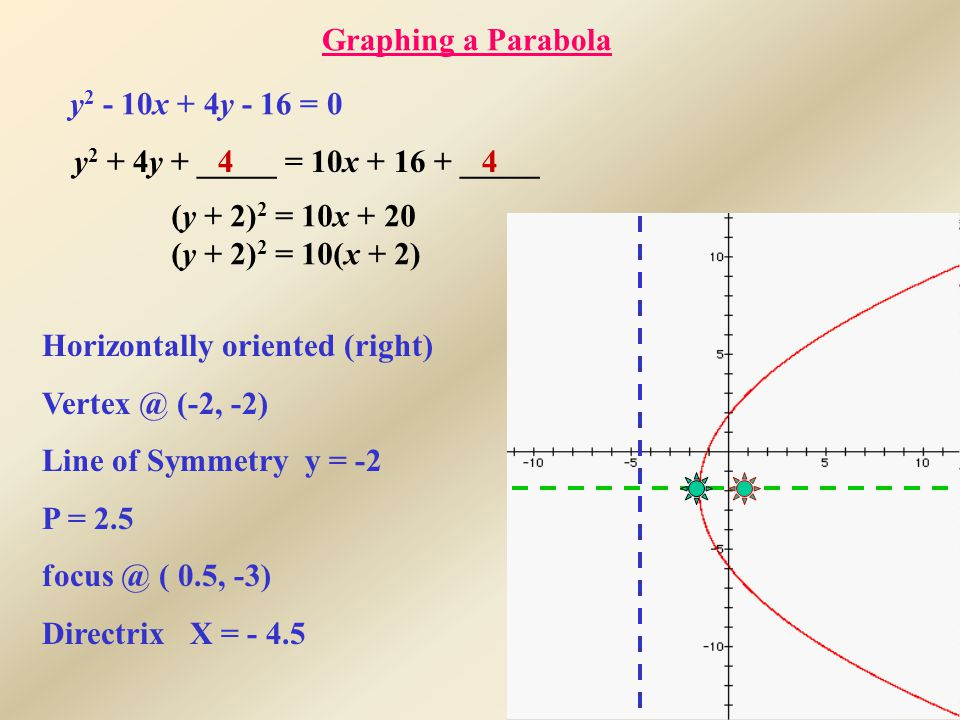 Graphing a Parabola y x + 4y - 16 = 0 44y 2 + 4y + _____ = 10x _____ (y + 2) 2 = 10x + 20 (y + 2) 2 = 10(x + 2) Horizontally oriented (right) (-2, -2) Line of Symmetry y = -2 P = 2.5 ( 0.5, -3) Directrix X = - 4.5