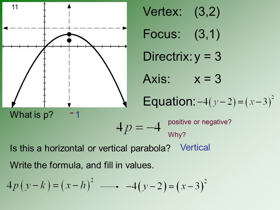 Vertex: Focus: Directrix: Axis: Equation: (0,0) (-2, 0) x = 2 y = 0 What is p.