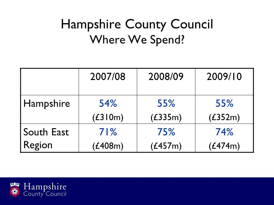 Hampshire County Council Where We Spend.