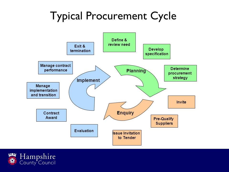 Typical Procurement Cycle Define & review need Determine procurement strategy Pre-Qualify Suppliers Issue Invitation to Tender Evaluation Invite Manage implementation and transition Manage contract performance Contract Award Planning Enquiry Implement Develop specification Exit & termination