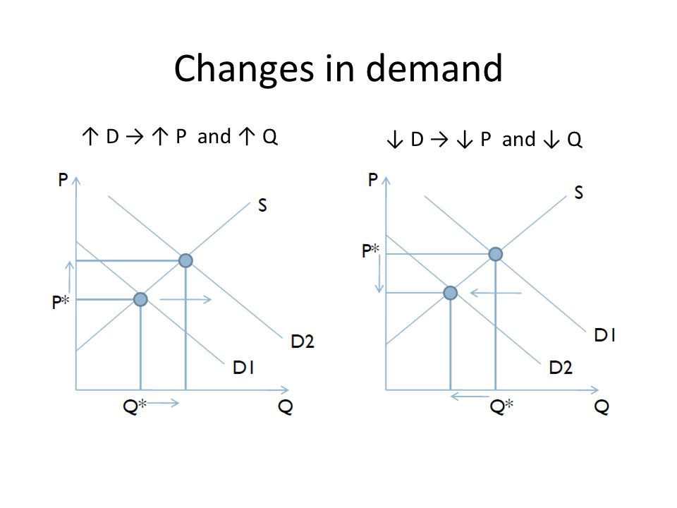 Changes in demand ↓ D → ↓ P and ↓ Q ↑ D → ↑ P and ↑ Q