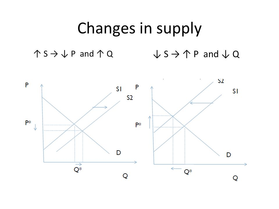 Changes in supply ↓ S → ↑ P and ↓ Q ↑ S → ↓ P and ↑ Q