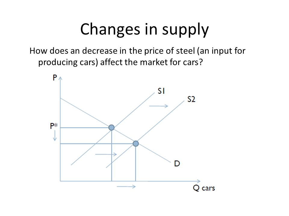 Changes in supply How does an decrease in the price of steel (an input for producing cars) affect the market for cars