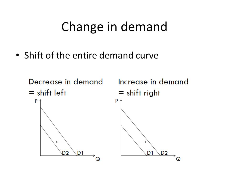 Shift of the entire demand curve Change in demand