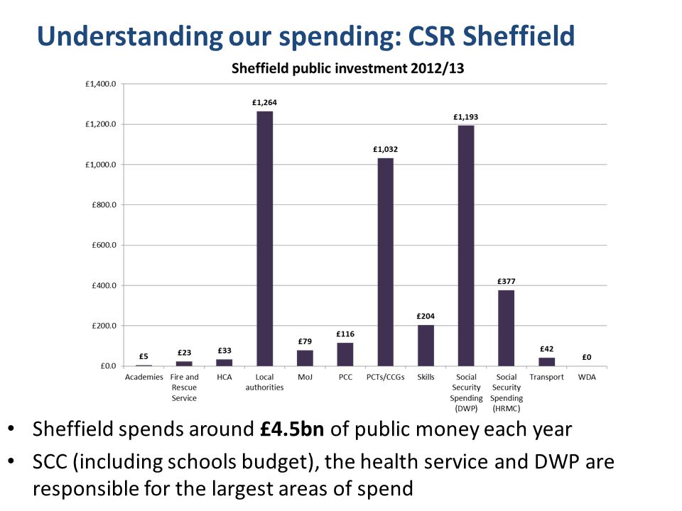 Understanding our spending: CSR Sheffield Sheffield spends around £4.5bn of public money each year SCC (including schools budget), the health service and DWP are responsible for the largest areas of spend