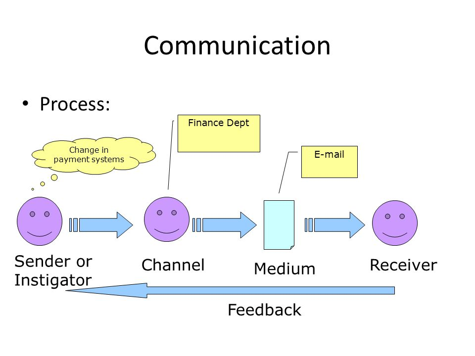 Communication Process: Sender or Instigator Channel Medium Receiver Change in payment systems Finance Dept  Feedback