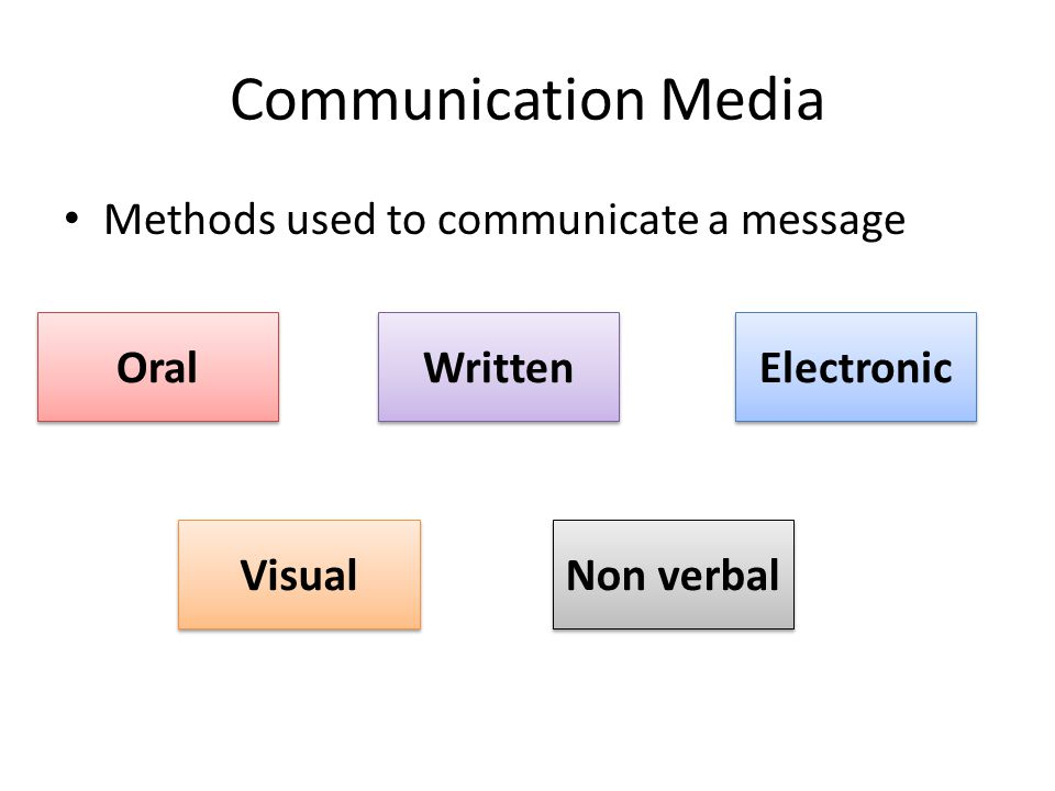 Communication Media Methods used to communicate a message Oral Written Electronic Visual Non verbal