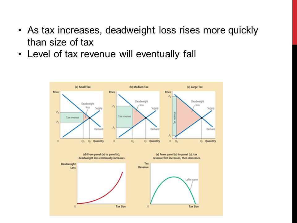 As tax increases, deadweight loss rises more quickly than size of tax Level of tax revenue will eventually fall