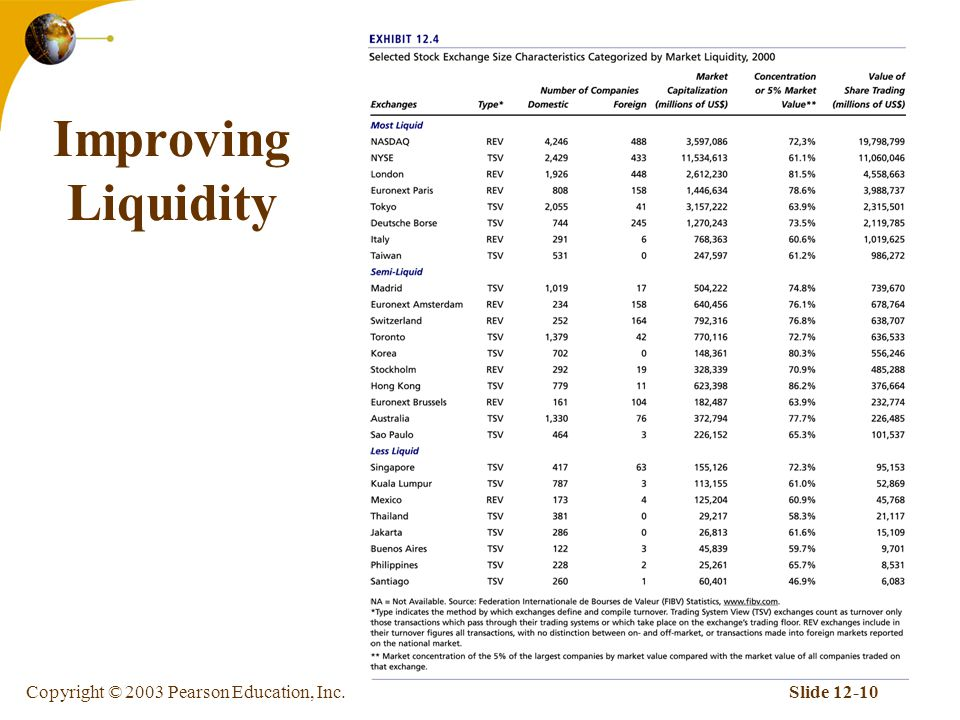 Copyright © 2003 Pearson Education, Inc.Slide Improving Liquidity