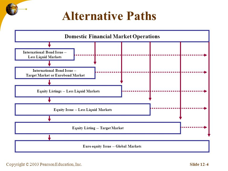 Copyright © 2003 Pearson Education, Inc.Slide 12-4 Alternative Paths Domestic Financial Market Operations International Bond Issue -- Less Liquid Markets Equity Listing -- Target Market Equity Issue -- Less Liquid Markets Equity Listings -- Less Liquid Markets International Bond Issue -- Target Market or Eurobond Market Euro equity Issue -- Global Markets