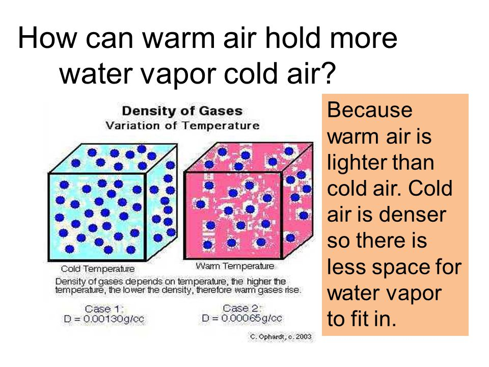 All About Weather Eric Angat Teacher  How can warm air hold