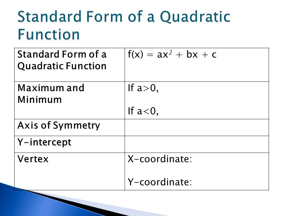 What Is Standard Form Of A Linear Equation What Is The Slope