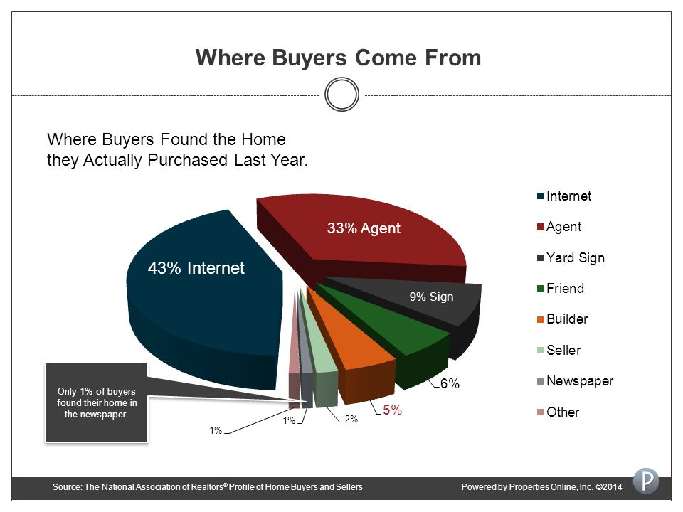 Where Buyers Come From Where Buyers Found the Home they Actually Purchased Last Year.