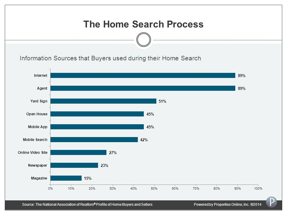 The Home Search Process Information Sources that Buyers used during their Home Search Source: The National Association of Realtors ® Profile of Home Buyers and SellersPowered by Properties Online, Inc.