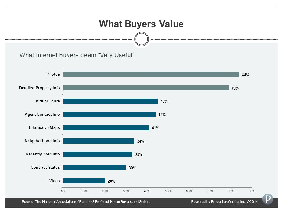What Buyers Value What Internet Buyers deem Very Useful Source: The National Association of Realtors ® Profile of Home Buyers and SellersPowered by Properties Online, Inc.