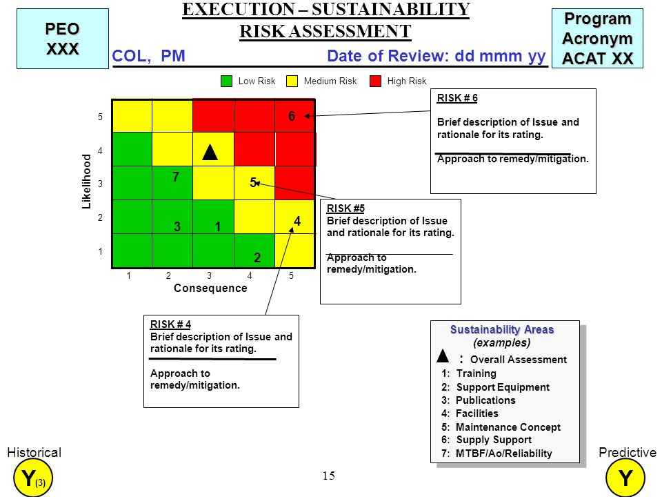 15 : Overall Assessment 1: Training 2: Support Equipment 3: Publications 4: Facilities 5: Maintenance Concept 6: Supply Support 7: MTBF/Ao/Reliability Sustainability Areas Sustainability Areas (examples) Consequence Likelihood Low Risk Medium RiskHigh Risk Program Acronym ACAT XX Date of Review: dd mmm yyCOL, PM PEO XXX RISK # 4 Brief description of Issue and rationale for its rating.