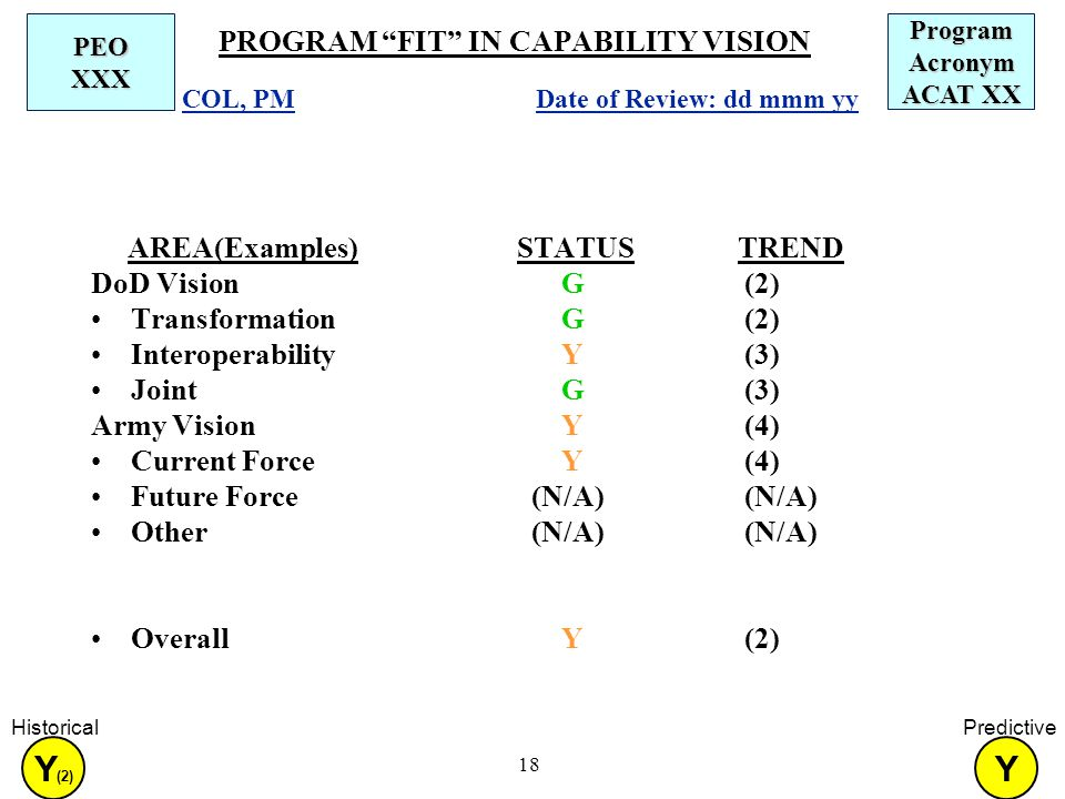 18 PROGRAM FIT IN CAPABILITY VISION AREA(Examples)STATUS TREND DoD Vision G (2) Transformation G (2) Interoperability Y (3) Joint G (3) Army Vision Y (4) Current Force Y (4) Future Force (N/A) (N/A) Other (N/A) (N/A) Overall Y (2) Program Acronym ACAT XX PEO XXX Date of Review: dd mmm yy COL, PM Y Predictive Y (2) Historical