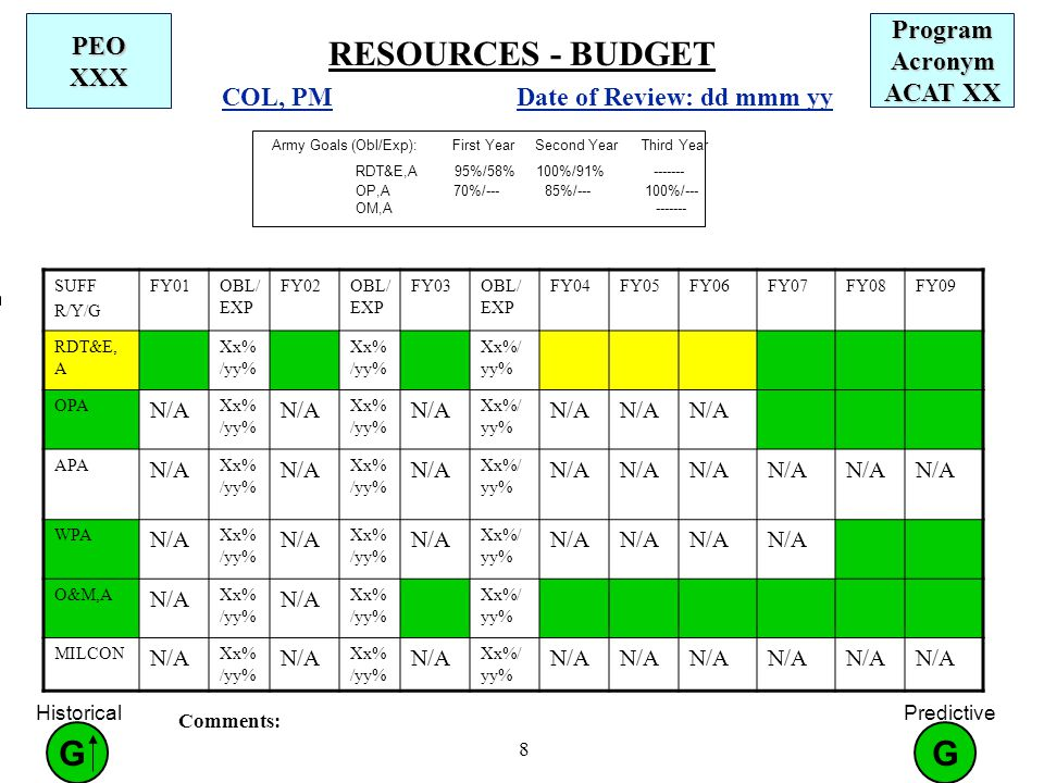 8 RESOURCES - BUDGET Program Acronym ACAT XX PEO XXX COL, PM Date of Review: dd mmm yy Army Goals (Obl/Exp): First Year Second Year Third Year RDT&E,A 95%/58% 100%/91% OP,A 70%/--- 85%/ %/--- OM,A Comments: SUFF R/Y/G FY01OBL/ EXP FY02OBL/ EXP FY03OBL/ EXP FY04FY05FY06FY07FY08FY09 RDT&E, A Xx% /yy% OPA N/A Xx% /yy% N/A Xx% /yy% N/A Xx%/ yy% N/A APA N/A Xx% /yy% N/A Xx% /yy% N/A Xx%/ yy% N/A WPA N/A Xx% /yy% N/A Xx% /yy% N/A Xx%/ yy% N/A O&M,A N/A Xx% /yy% N/A Xx% /yy% MILCON N/A Xx% /yy% N/A Xx% /yy% N/A Xx%/ yy% N/A G Predictive G Historical