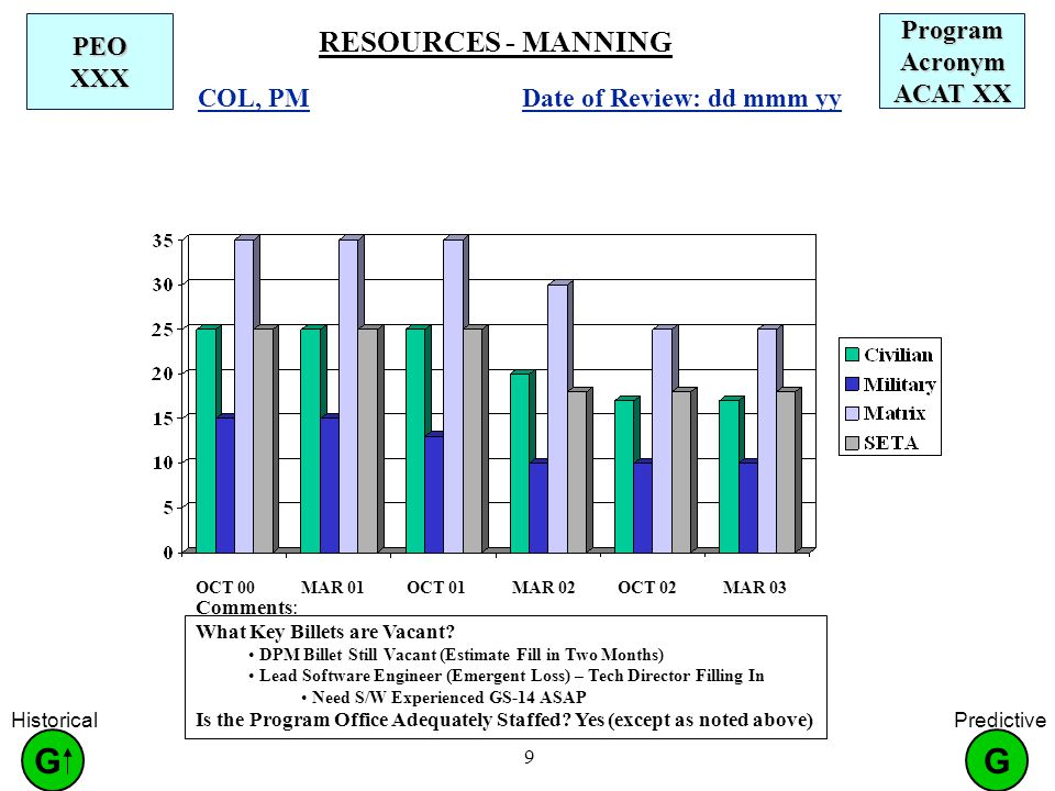 9 RESOURCES - MANNING PEO XXX Date of Review: dd mmm yy COL, PM Program Acronym ACAT XX OCT 00MAR 01OCT 01MAR 02OCT 02MAR 03 Comments: What Key Billets are Vacant.