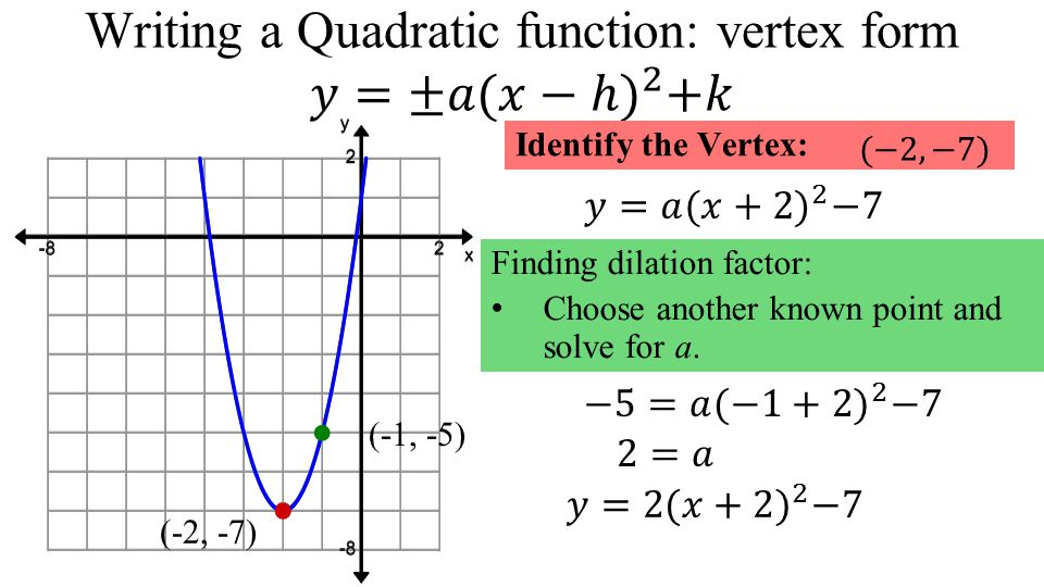 Quadratic Functions Unit Objectives Solve A Quadratic Equation