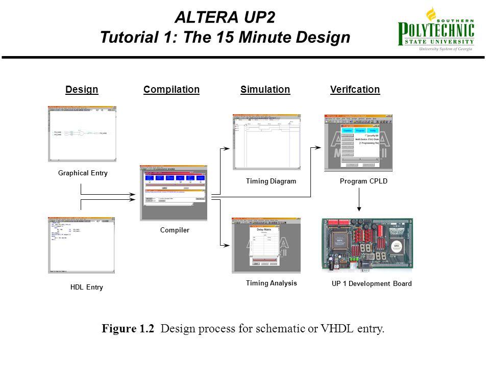 Altera Schematic Entry - Block And Schematic Diagrams •