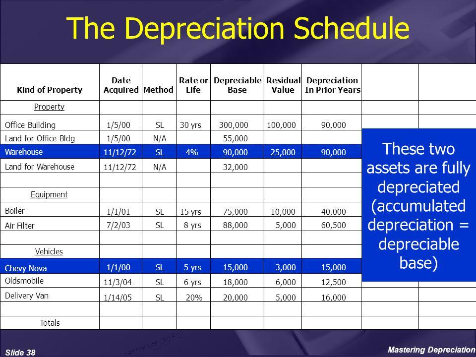 mastering depreciation american institute of professional