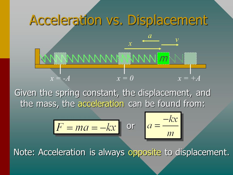 Acceleration in SHM m x = 0x = +Ax = -A Acceleration is in the direction of the restoring force.