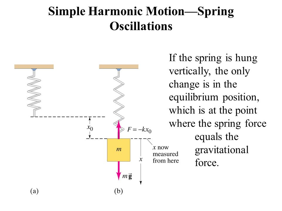 Simple Harmonic Motion—Spring Oscillations summary Displacement is measured from the equilibrium point Amplitude is the maximum displacement, A A cycle is a full to-and-fro motion; this figure shows half a cycle Period is the time required to complete one cycle, T Frequency is the number of cycles completed per second, f