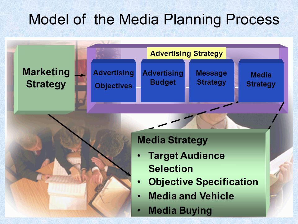 Model of the Media Planning Process Advertising Strategy Advertising Objectives Advertising Budget Message Strategy Media Strategy Media Strategy Target Audience Selection Objective Specification Media and Vehicle Media Buying Marketing Strategy