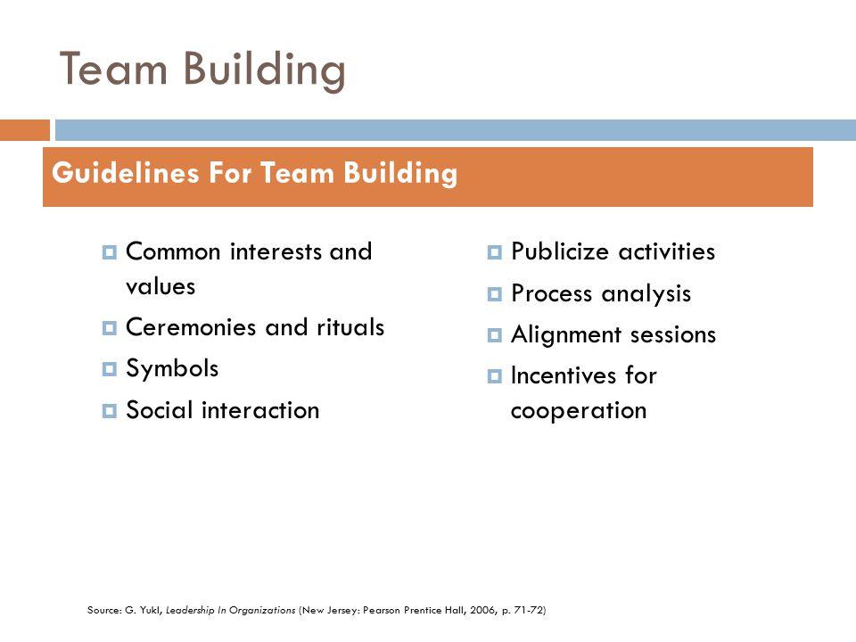 TEAM BUILDING APAMSA Leadership Development Module  - ppt