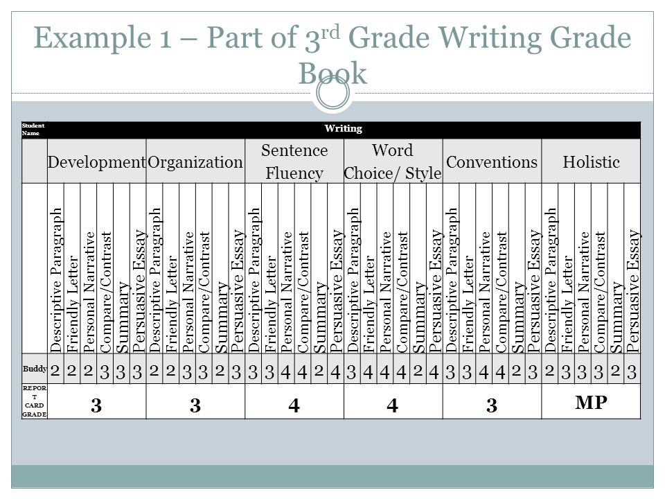 3rd grade writing samples 5th grade scored writing samples these materials are a supplement to the current personal narrative and informational article units each grade level packet contains three samples: does not meet, meets,  insubstantial, overly general, or occasionally slightly of- topic.