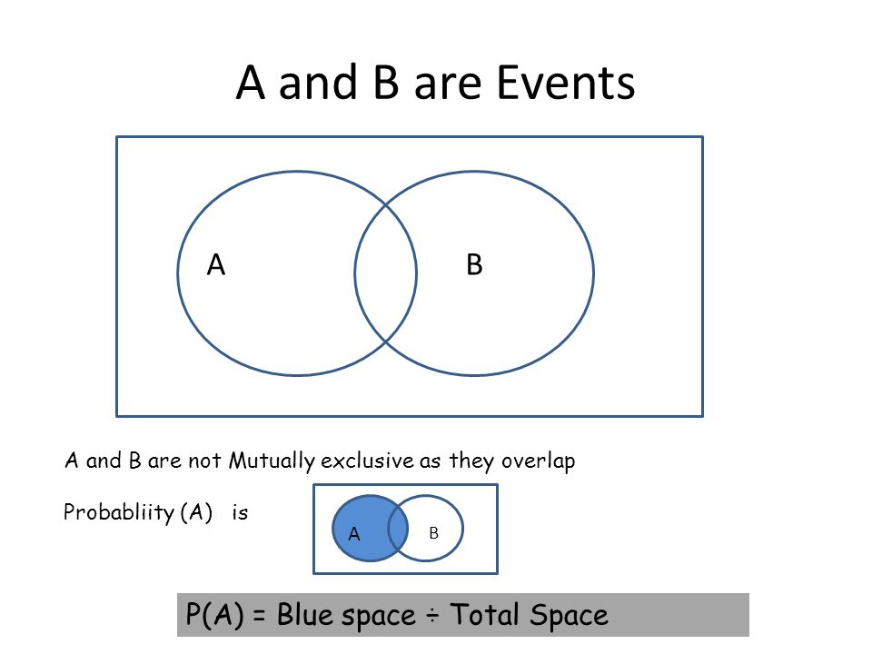 Probability Venn Diagrams Recap Event An Event Is The Situation